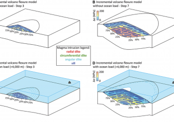 Croissance d'un volcan bouclier et systeme magmatique
