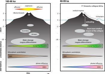 Les liens entre l'effondrement majeur d'une volcan-bouclier océanique et son évolution magmatique, à travers l'exemple du Fogo, Cap Vert